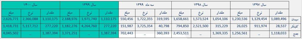 تحلیل بنیادی شرکت سیمان شاهرود (سرود) | 19 شهریور ماه 1399