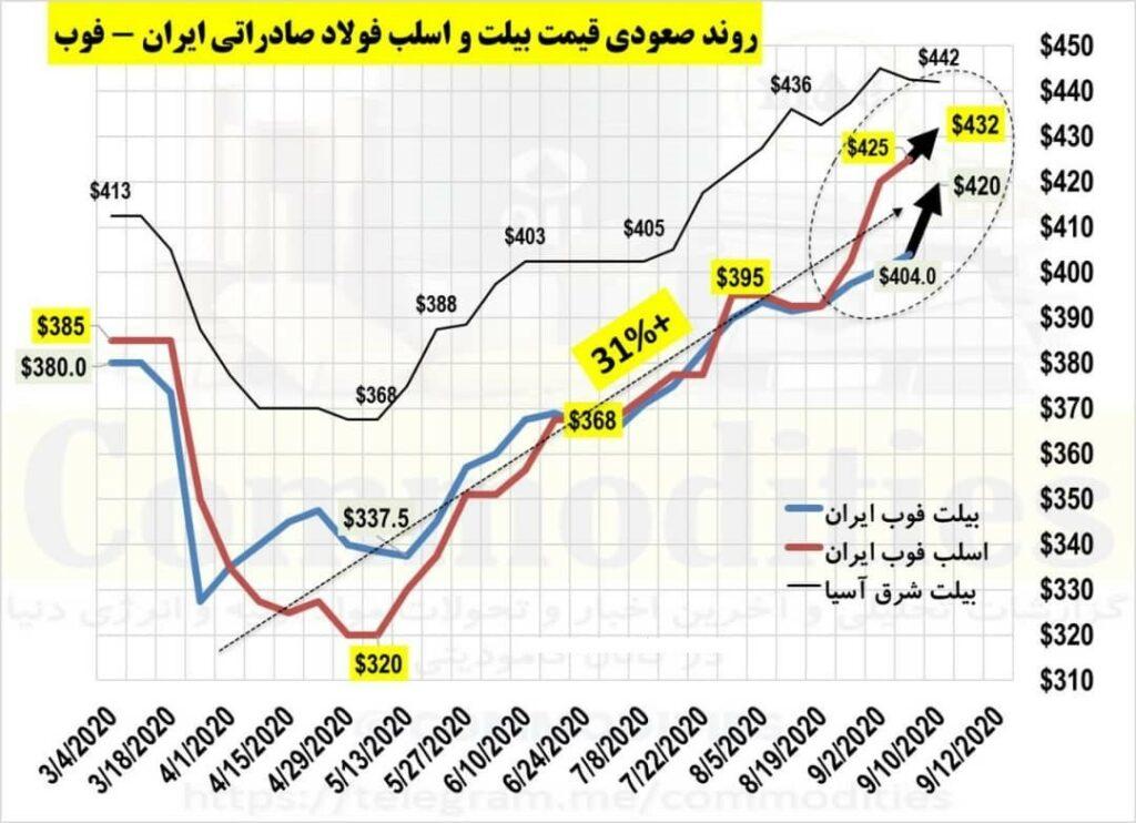روند رو به رشد قیمت فولاد صادراتی ایران