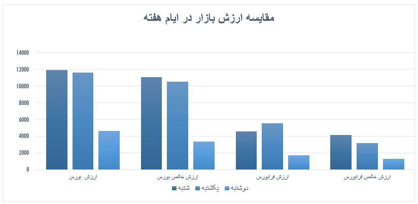 گزارش روزانه بازار سرمایه (دوشنبه 17 شهریور ماه 1399)