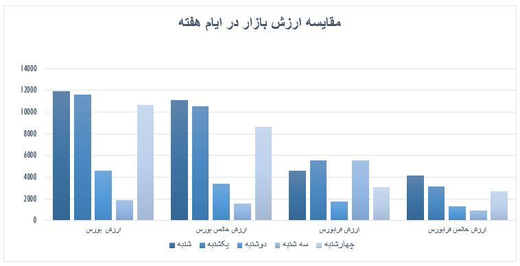 گزارش روزانه بازار سرمایه (چهارشنبه 19 شهریور ماه 1399)