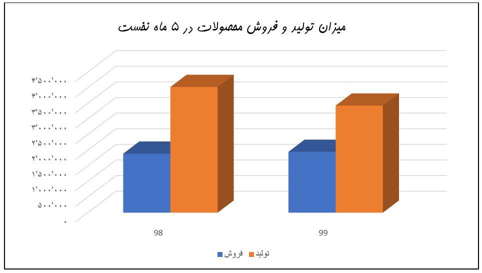 بررسی و تحلیل بنیادی پتروشیمی زاگرس | 2 مهر ماه 1399
