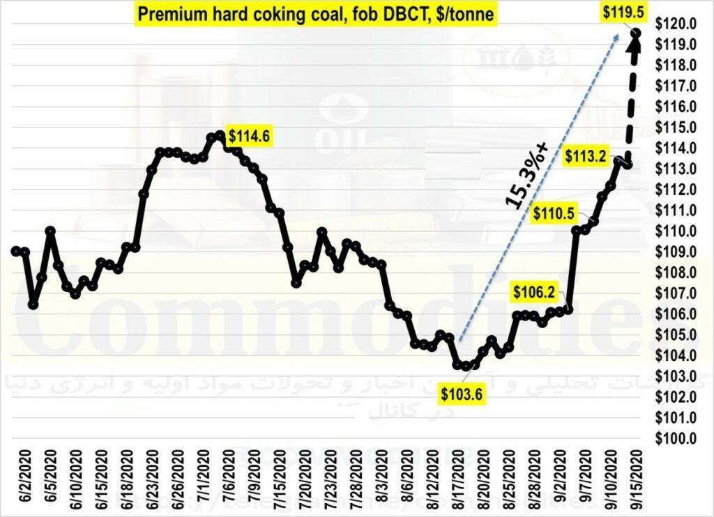 جهش قیمت جهانی زغال سنگ