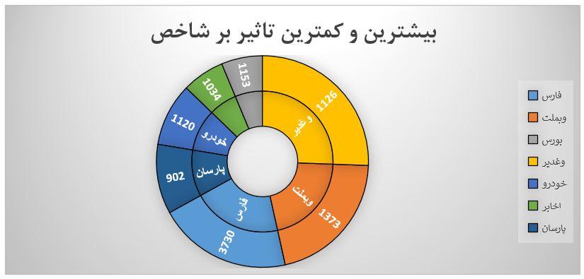 گزارش روزانه بازار سرمایه (سه شنبه 15 مهر ماه 1399)