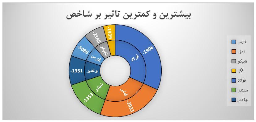 گزارش روزانه بازار سرمایه (دوشنبه 14 مهر ماه 1399)