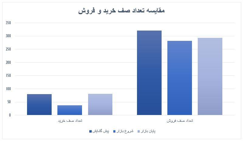 گزارش روزانه بازار سرمایه (چهارشنبه 9 مهر ماه 1399)