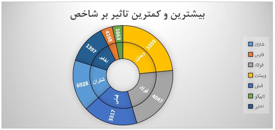 گزارش روزانه بازار سرمایه (یکشنبه 20 مهر ماه 1399)