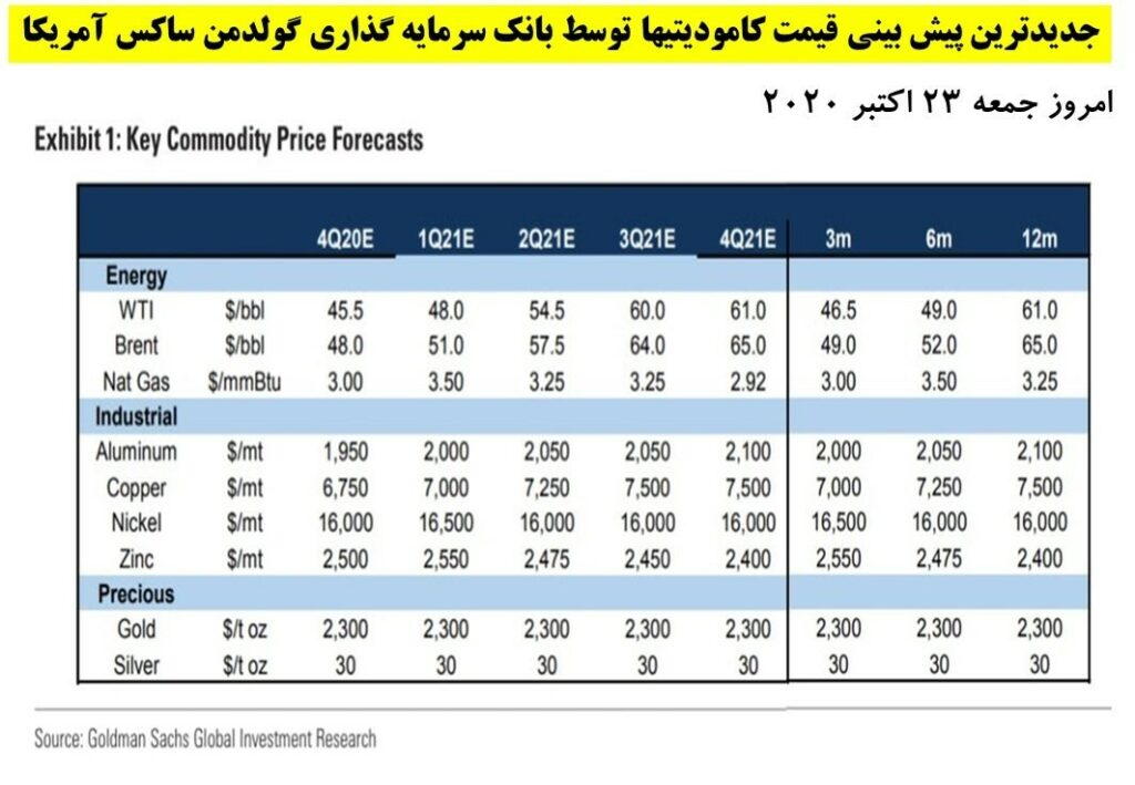 پیش بینی بانک گلدمن ساکس درباره قیمت کامودیتی ها