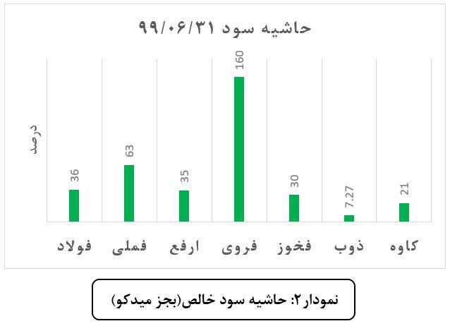 تجزیه و تحلیل گزارشهای شش ماهه اول 1399 در گروه فلزات اساسی