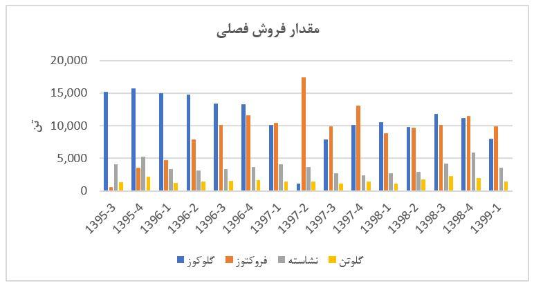 تحلیل بنیادی شرکت گلوکوزان (غگل) از پنجره فروشهای فصلی | 22 مهر ماه 1399