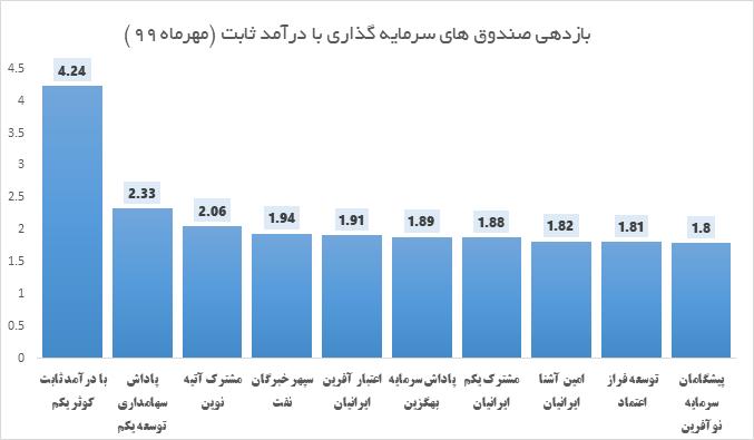 10 صندوق سرمایه گذاری برتر با درآمد ثابت