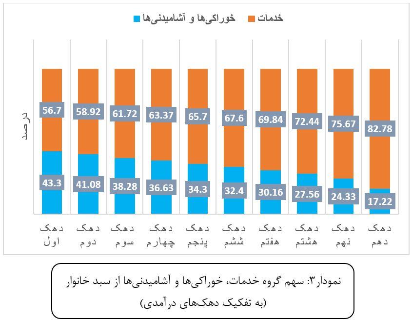 تجزیه و تحلیل تورم مهر ماه 1399