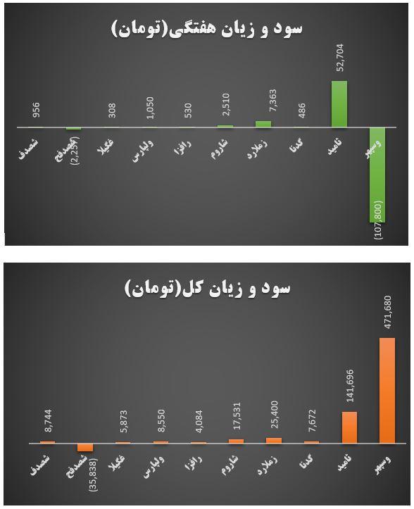 گزارش وضعیت عرضه اولیه ها در هفته ای که گذشت (هفته سوم مهر ماه 1399)