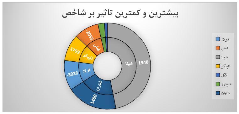 گزارش روزانه بازار سرمایه (چهارشنبه 23 مهر ماه 1399)