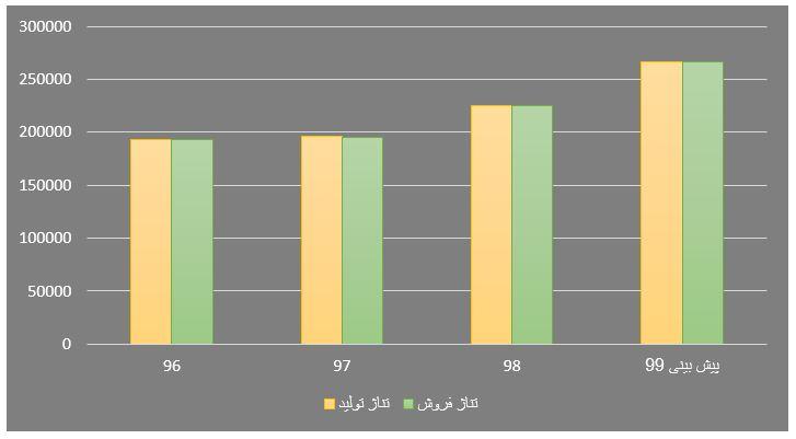 بررسی وضعیت و تحلیل بنیادی نماد پاکشو | 14 مهر ماه 1399