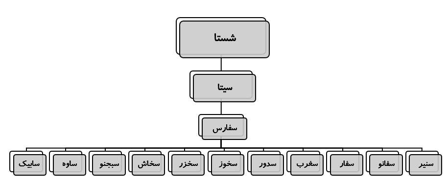 تحلیل بنیادی شرکت سیمان فارس و خوزستان (سفارس) | 22 مهر ماه 1399