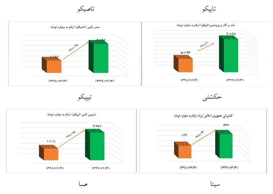 تحلیل بنیادی نماد شستا (سرمایه گذاری تامین اجتماعی) | 24 مهر ماه 1399