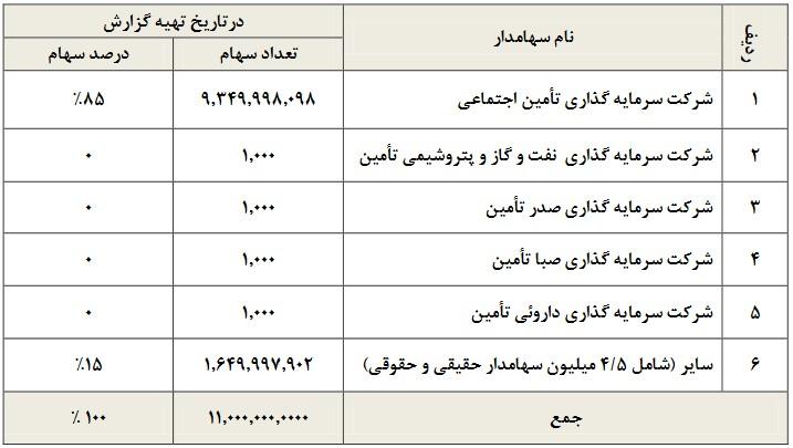 بررسی وضعیت و تحلیل بنیادی نماد سیتا (سرمايه گذاری سيمان تامين) | 22 مهر ماه 1399