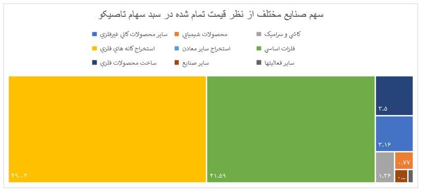 بررسی وضعیت و تحلیل بنیادی نماد تاصیکو | 24 مهر ماه 1399
