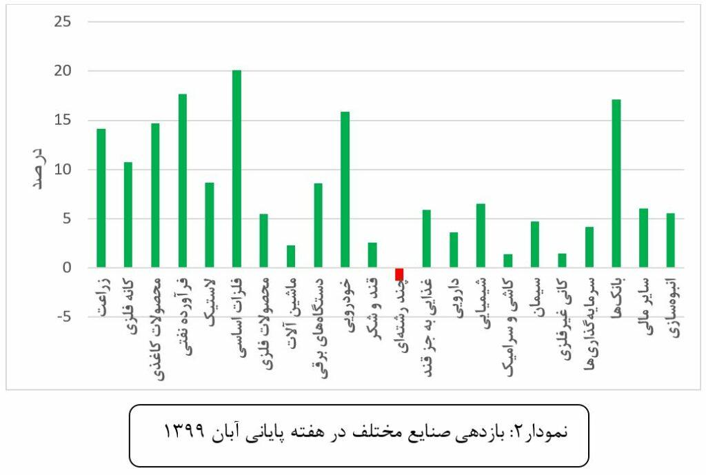 صنایع برتر هفتگی و آبان ماه 99 را بشناسید