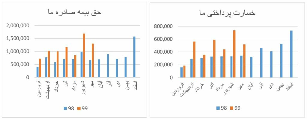 بررسی گزارشات ماهانه گروه بیمه ای در بازار بورس (مهر ماه 1399)