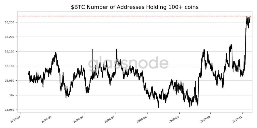 تحلیل تکنیکال قیمت بیت کوین به همراه نمودار (22 آبان ماه 1399)