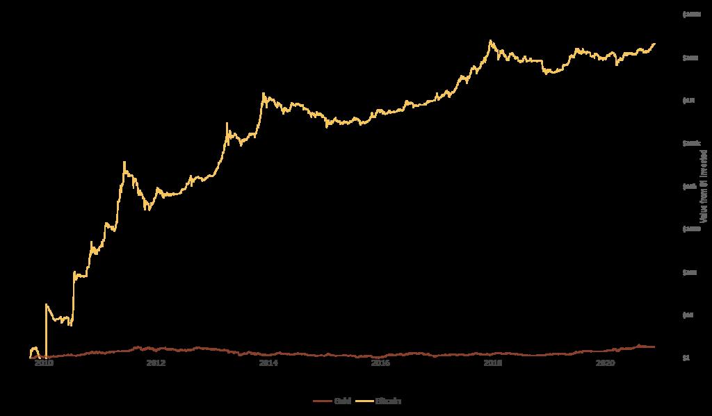 بیت کوین جایگاه طلا و دلار را خواهد گرفت؟