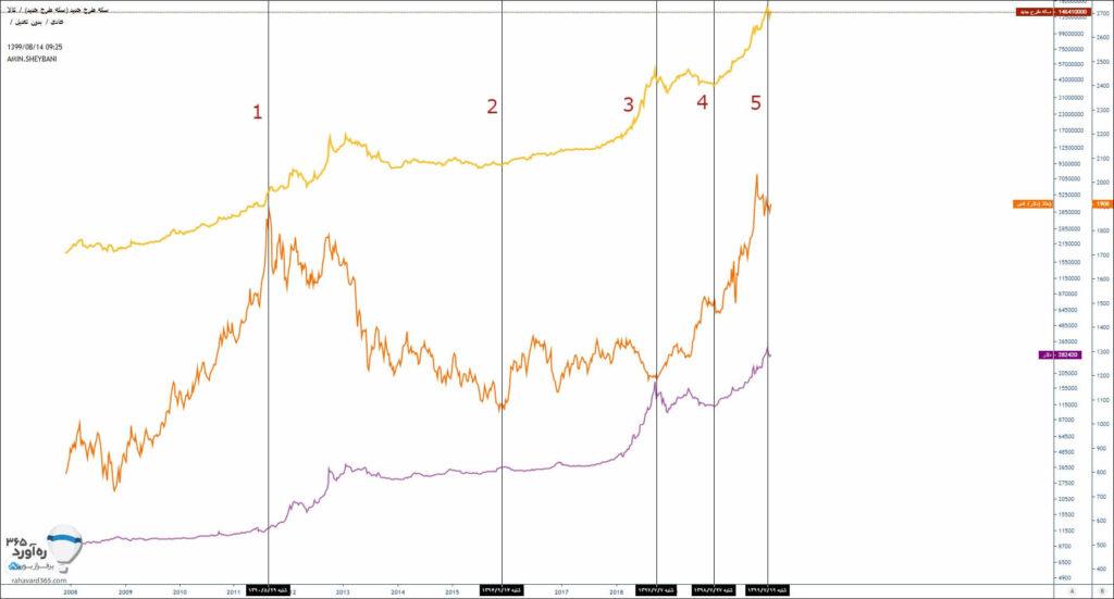 تاثیر پذیری سکه از  قیمت دلار یا طلای جهانی؟
