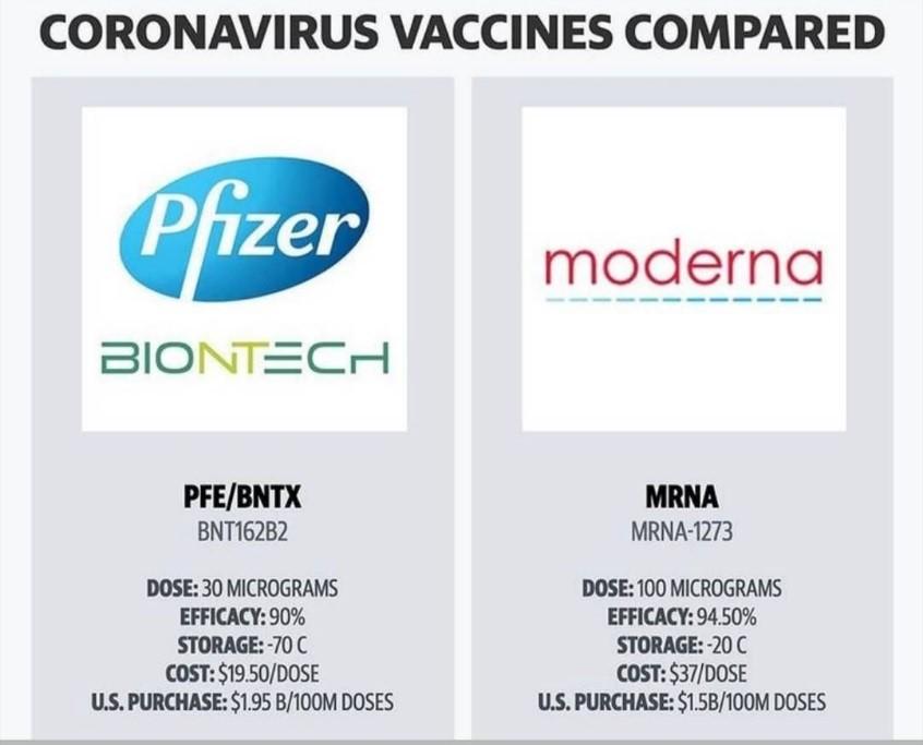 رشد حیرت انگیز قیمت سهام کمپانی های تولید کننده واکسن کرونا