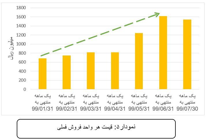 تحلیل بنیادی شرکت ملی صنایع مس ایران (فملی) | 2 آذر ماه 1399