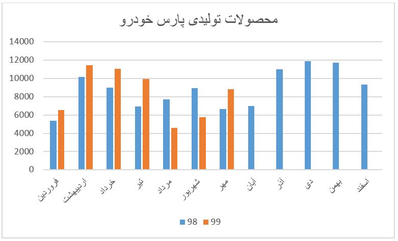 بررسی گزارشات ماهانه گروه خودرویی در بازار بورس (آبان ماه 1399)