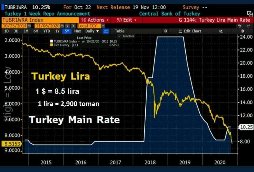 سقوط ادامه دار ارزش لیر ترکیه در بازارهای جهانی