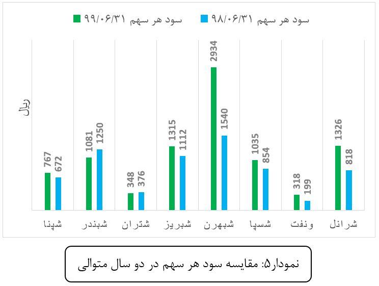 تجزیه و تحلیل عملکرد گروه پالایشی بر اساس گزارشهای شش ماهه اول 1399