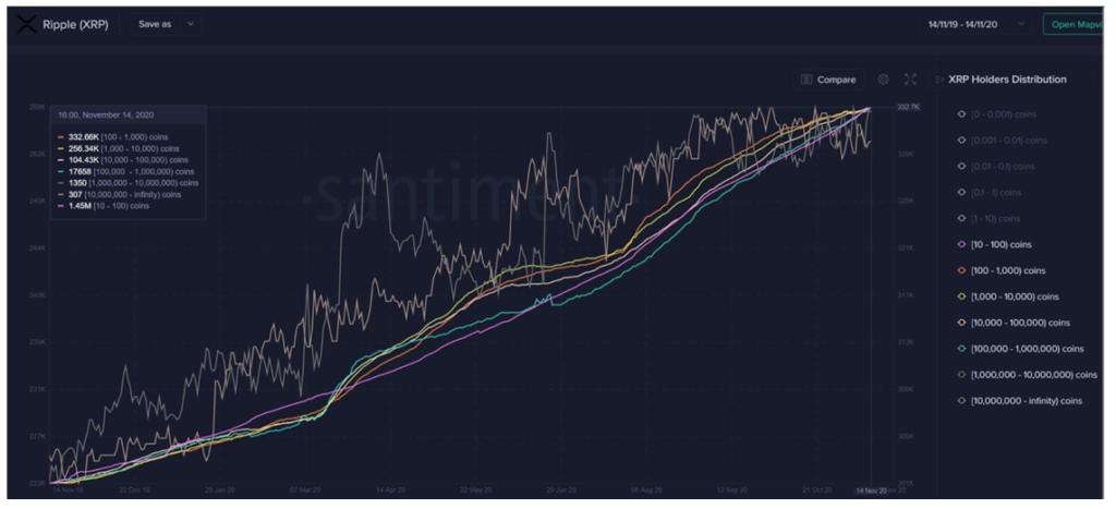 تحلیل تکنیکال قیمت ریپل