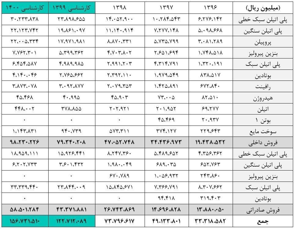 بررسی و تحلیل بنیادی شرکت پتروشیمی امیرکبیر (شکبیر)