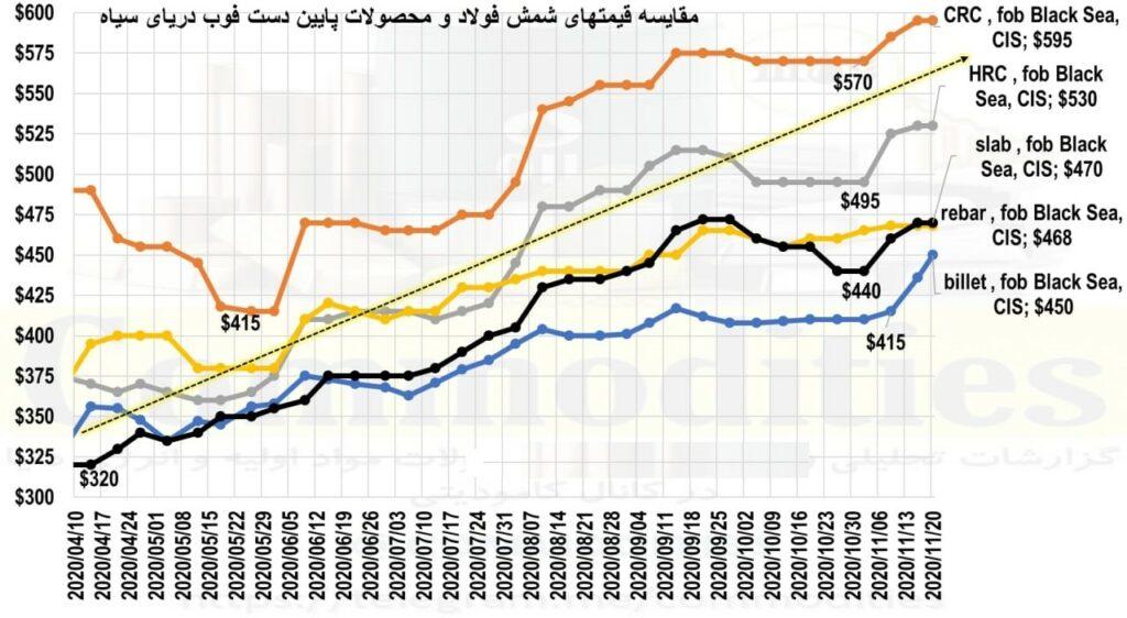 تغییرات قیمت محصولات فولادی با شیوه نامه جدید وزارت صمت