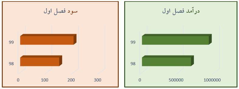 بررسی وضعیت و تحلیل بنیادی نماد تیپیکو (سرمایه گذاری دارو تامین)