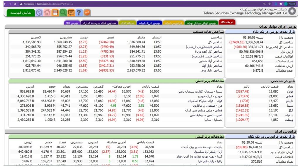 سایت مدیریت فناوری بورس تهران (tsetmc.com)