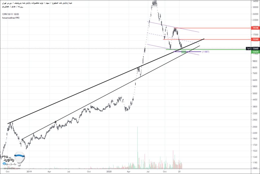 نمودار تحلیل صندوق پالایش یکم
