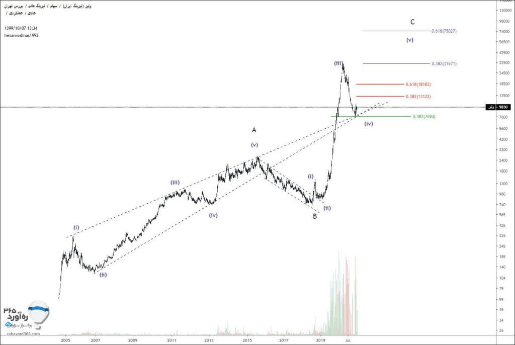 نمودار تحلیل تکنیکال ولیز