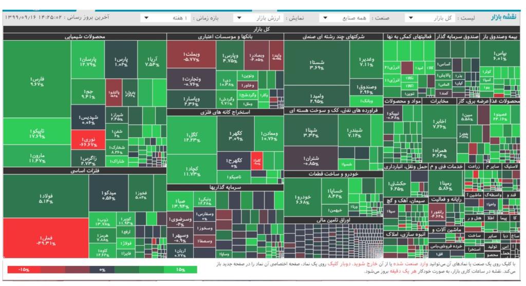 بررسی ارزش بازار