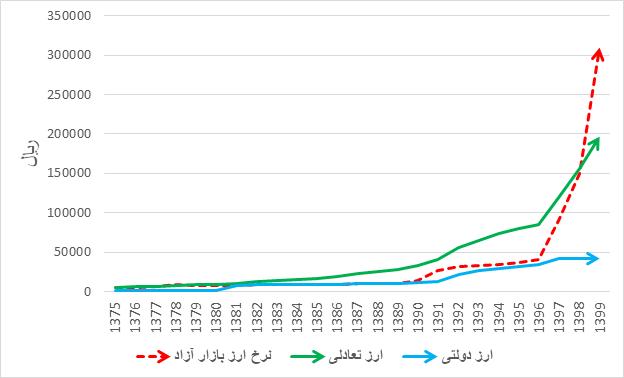 سناریوی اول، تحقق بخش قابل توجهی از درآمدهای نفتی