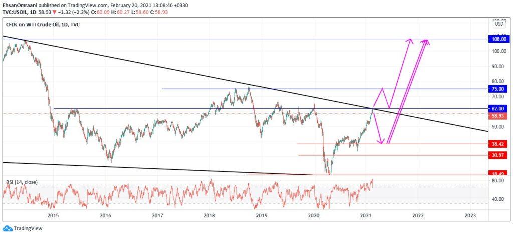 تحلیل قیمت نفت خام وست تگزاس