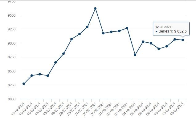 تحلیل کامورتی ها در بازار جهانی