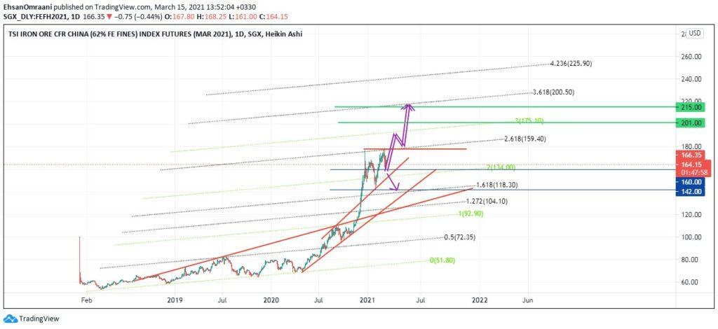 تحلیل بازارهای جهانی و کامودیتیها