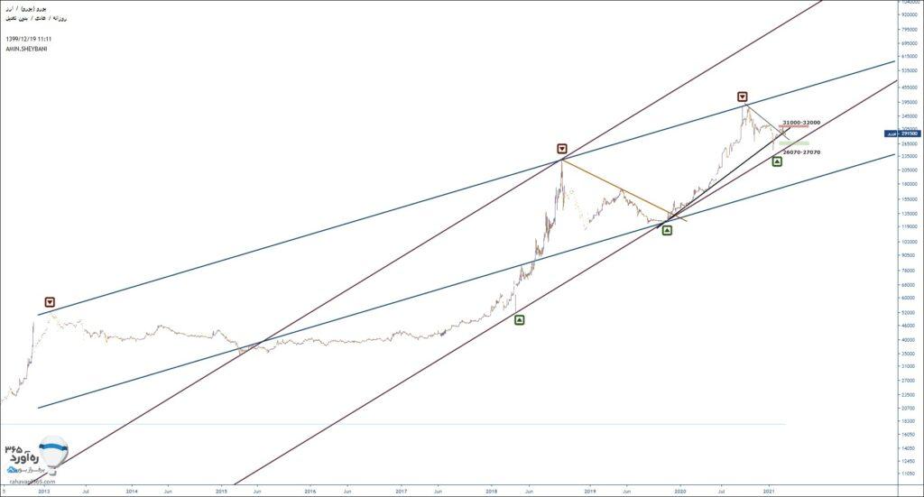 تحلیل تکنیکال قیمت یورو