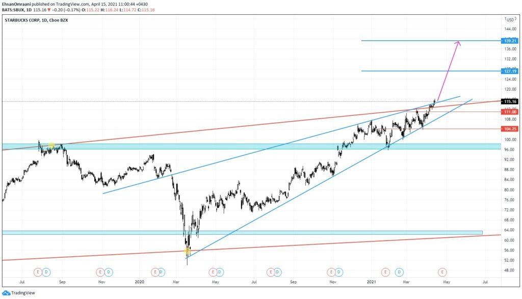 تحلیل تکنیکال سهام استارباکس (Starbucks)   15 آوریل 2021