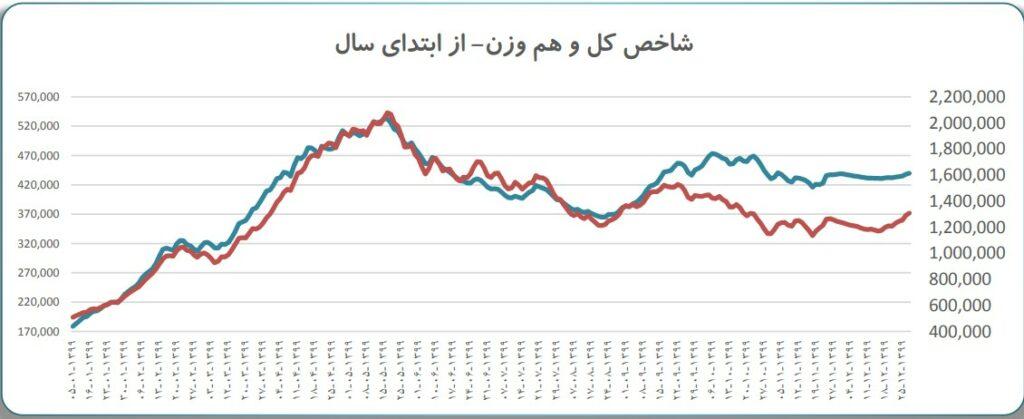 نگاهی به عملکرد بازار سرمایه و بررسی شرایط پیش رو   28 فروردین 1400