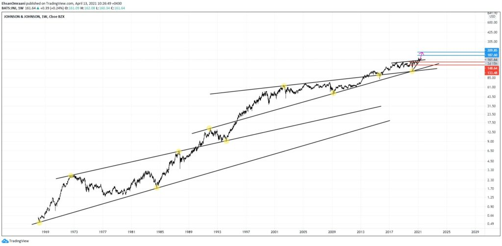 تحلیل تکنیکال سهام کمپانی جانسون اند جانسون (Johnson & Johnson)