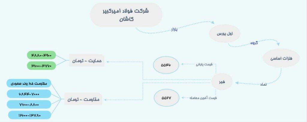 اینفوگرافی سهام فجر: