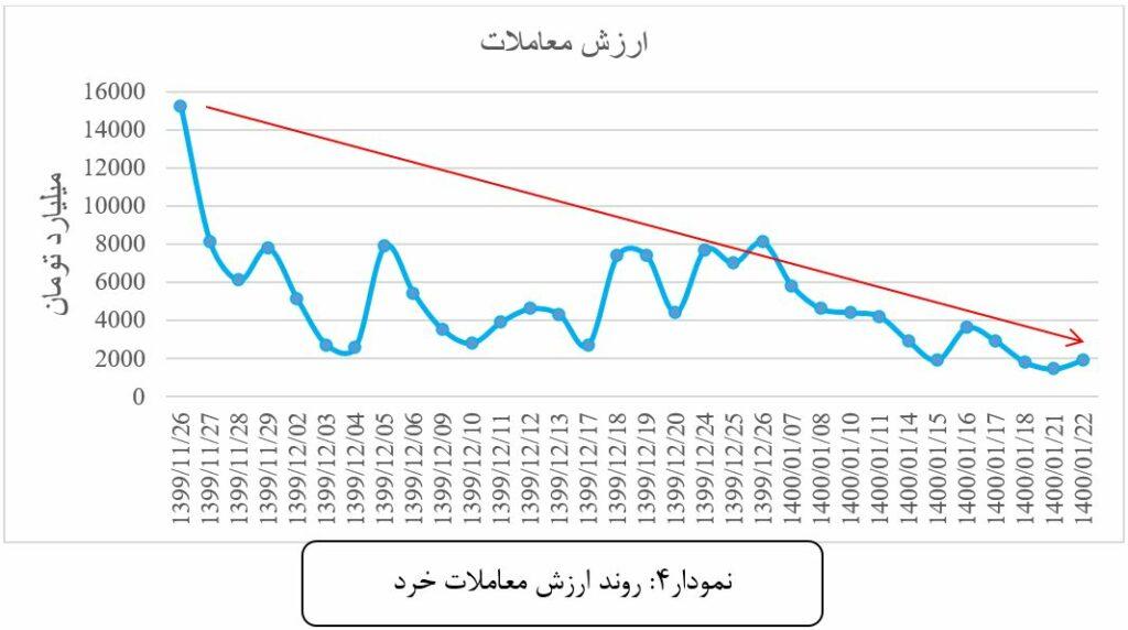 بورس، طلا و مسکن بر سر دوراهی برجام و انتخابات 1400